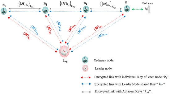 Secure and Efficient Key Coordination Algorithm for Line Topology Network Maintenance for Use in Maritime Wireless Sensor Networks