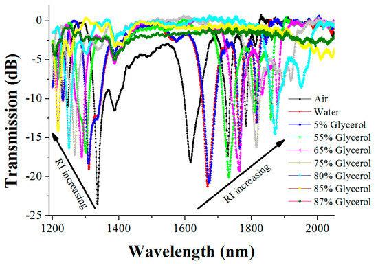 An Ultrasensitive Long-Period Fiber Grating-Based Refractive Index Sensor with Long Wavelengths
