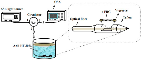 Characteristics of the Fiber Laser Sensor System Based on Etched-Bragg Grating Sensing Probe for Determination of the Low Nitrate Concentration in Water