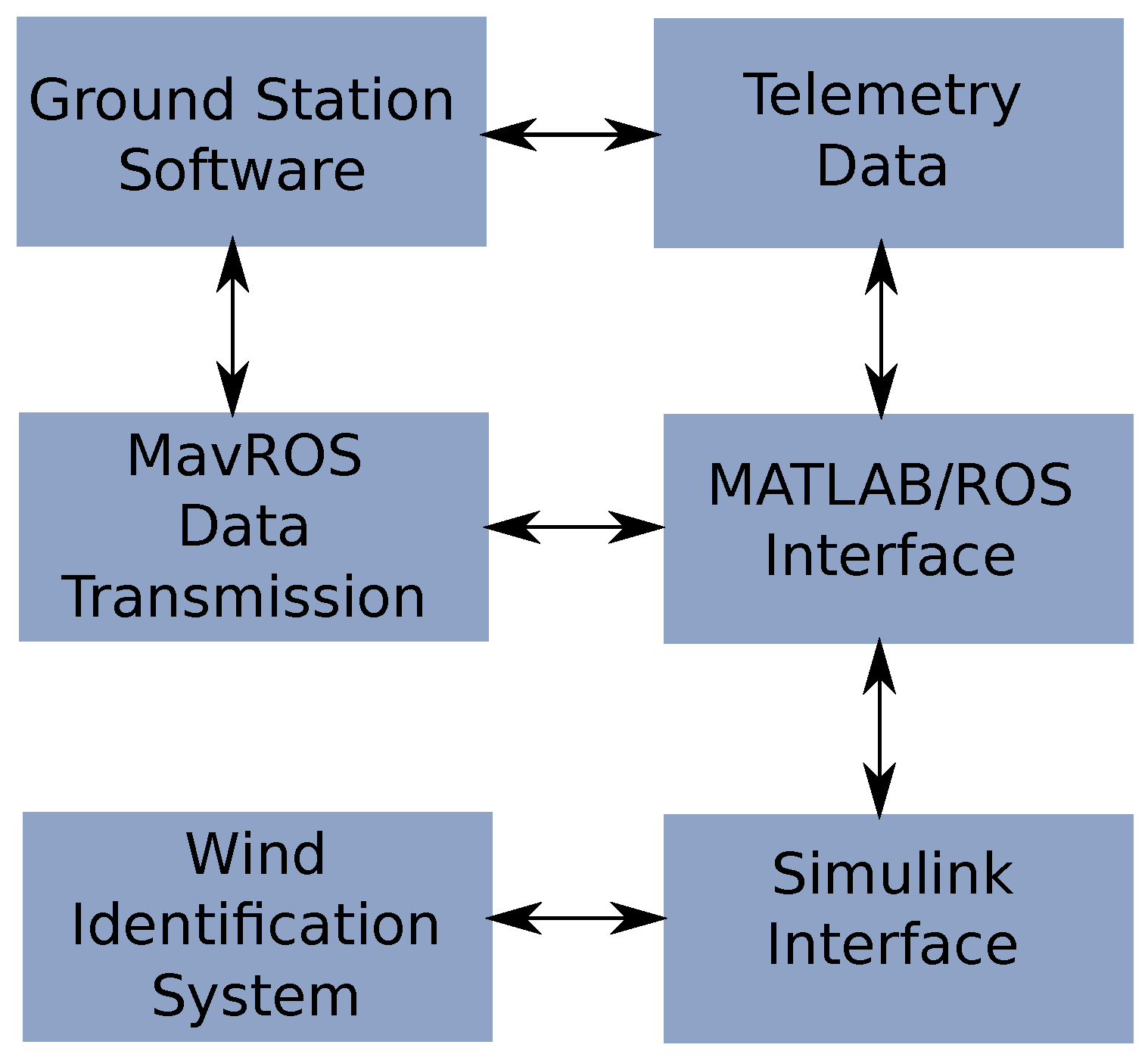 Sensors | Free Full-Text | Small UAS-Based Wind Feature