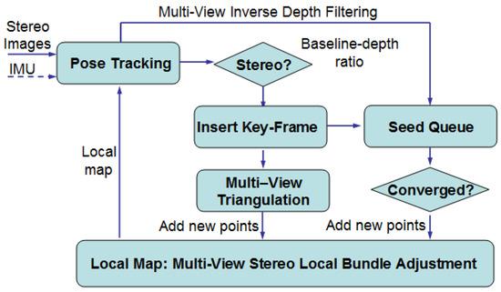 A Multi-Sensor Fusion MAV State Estimation from Long-Range Stereo, IMU, GPS and Barometric Sensors