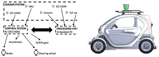 A Machine Learning Approach to Pedestrian Detection for Autonomous Vehicles Using High-Definition 3D Range Data