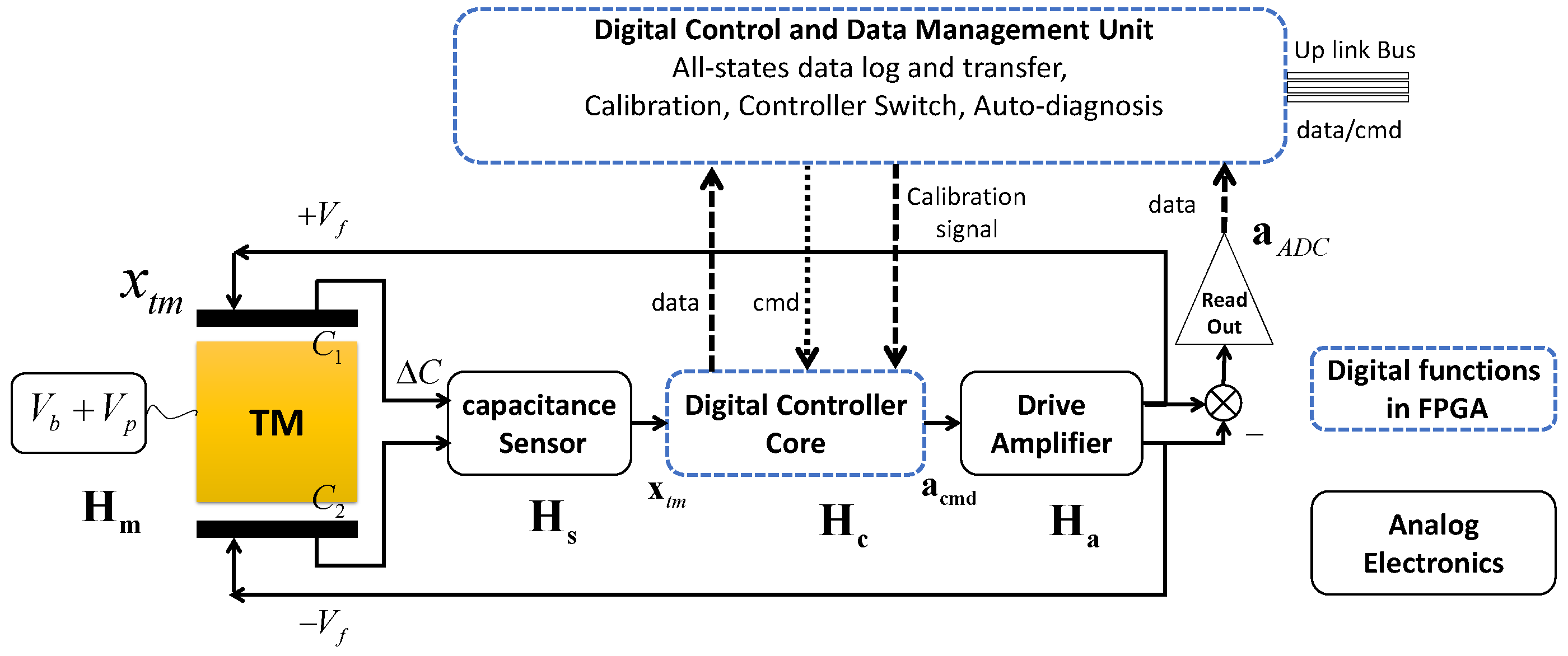 Sensors Free Full Text A Novel Controller Design For The Next Accelerometer Schematic No