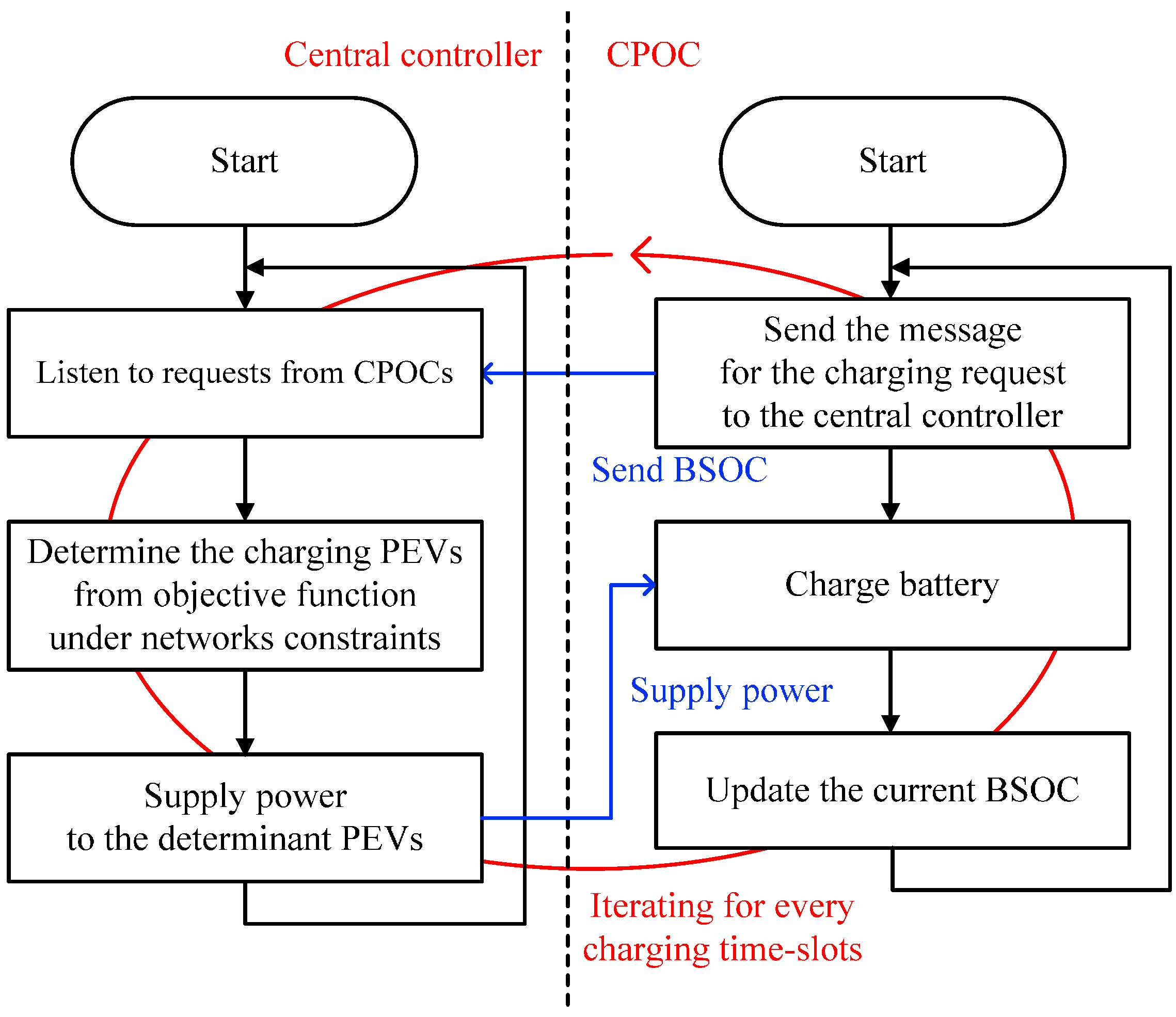 Sensors free full text threshold based random charging scheme sensors 17 00039 g001 nvjuhfo Choice Image