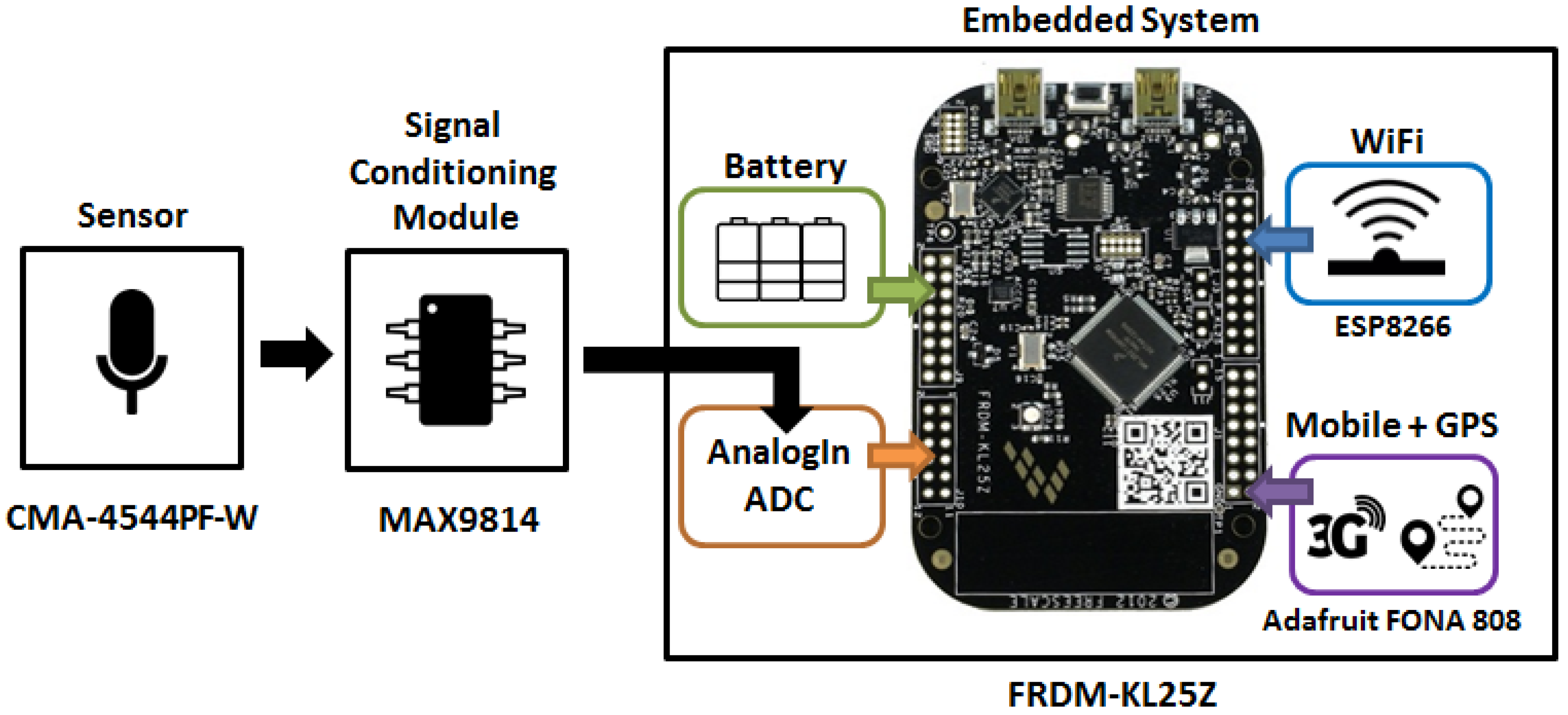 Sensors | Free Full-Text | Design of a Mobile Low-Cost Sensor