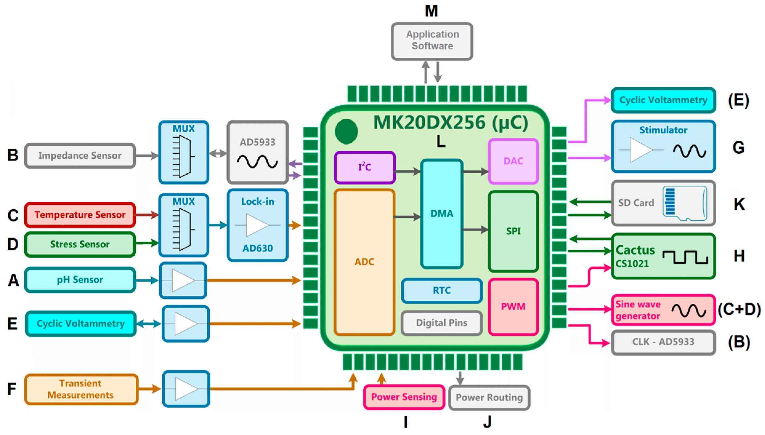 Sensors   Free Full-Text   Concept and Development of an Electronic