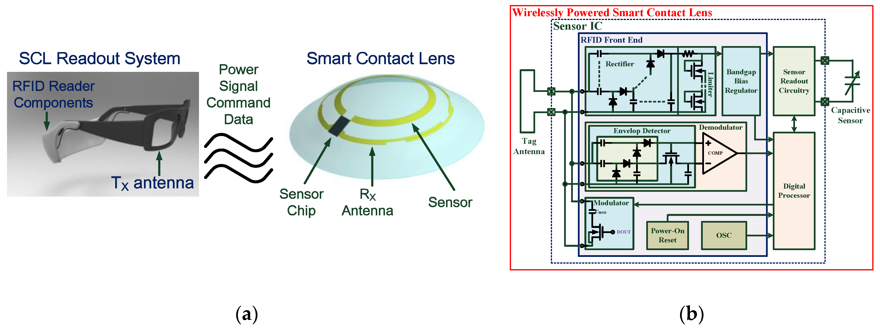 Sensors Free Full Text A Wirelessly Powered Smart Contact Lens Circuits Gt Remote Control Electric Hoist Circuit Diagram 1 17 00108 G001 Figure