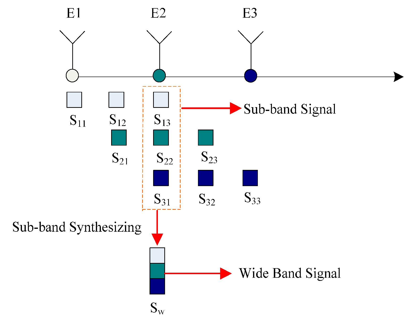 Signal jamming model d - signal jamming methods of teaching