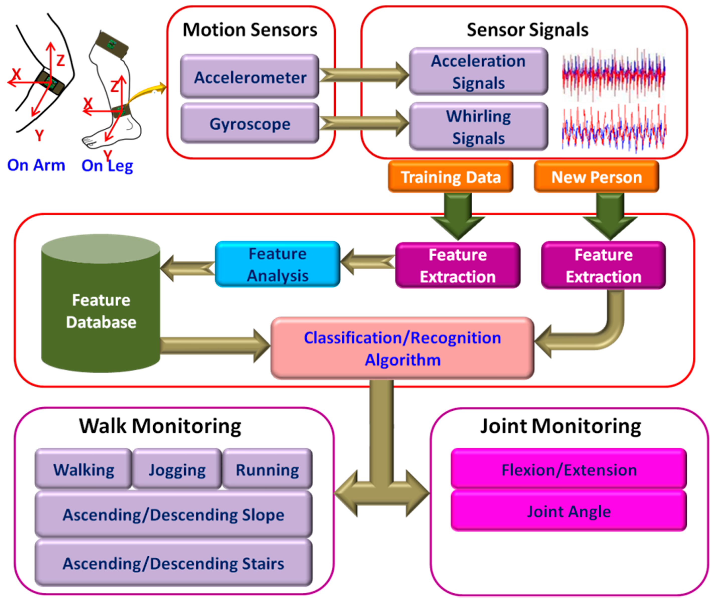 Sensors   Free Full-Text   Wearable Sensors for Remote Health