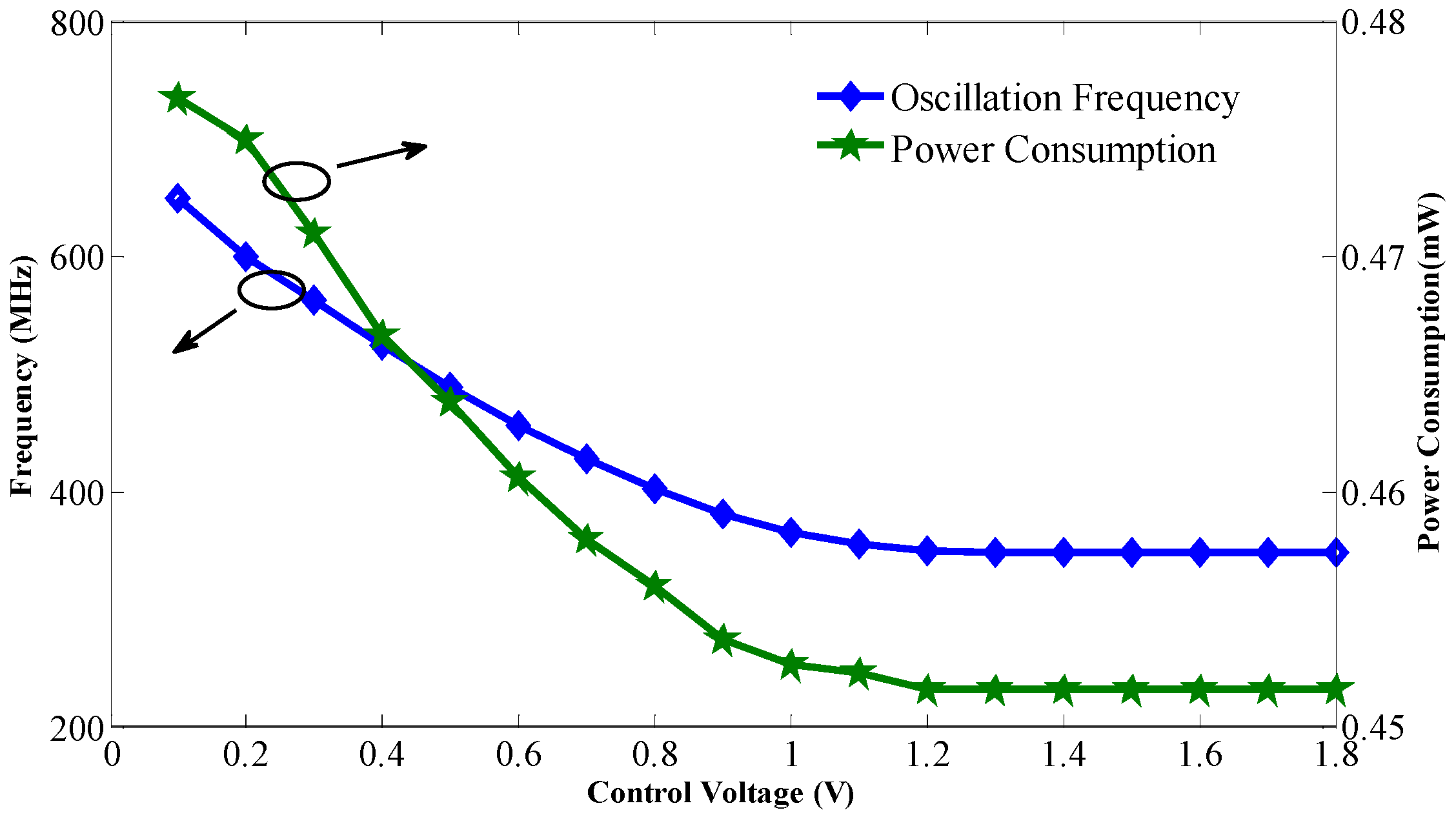Low Voltage Oscillator : Sensors free full text a low power phase noise