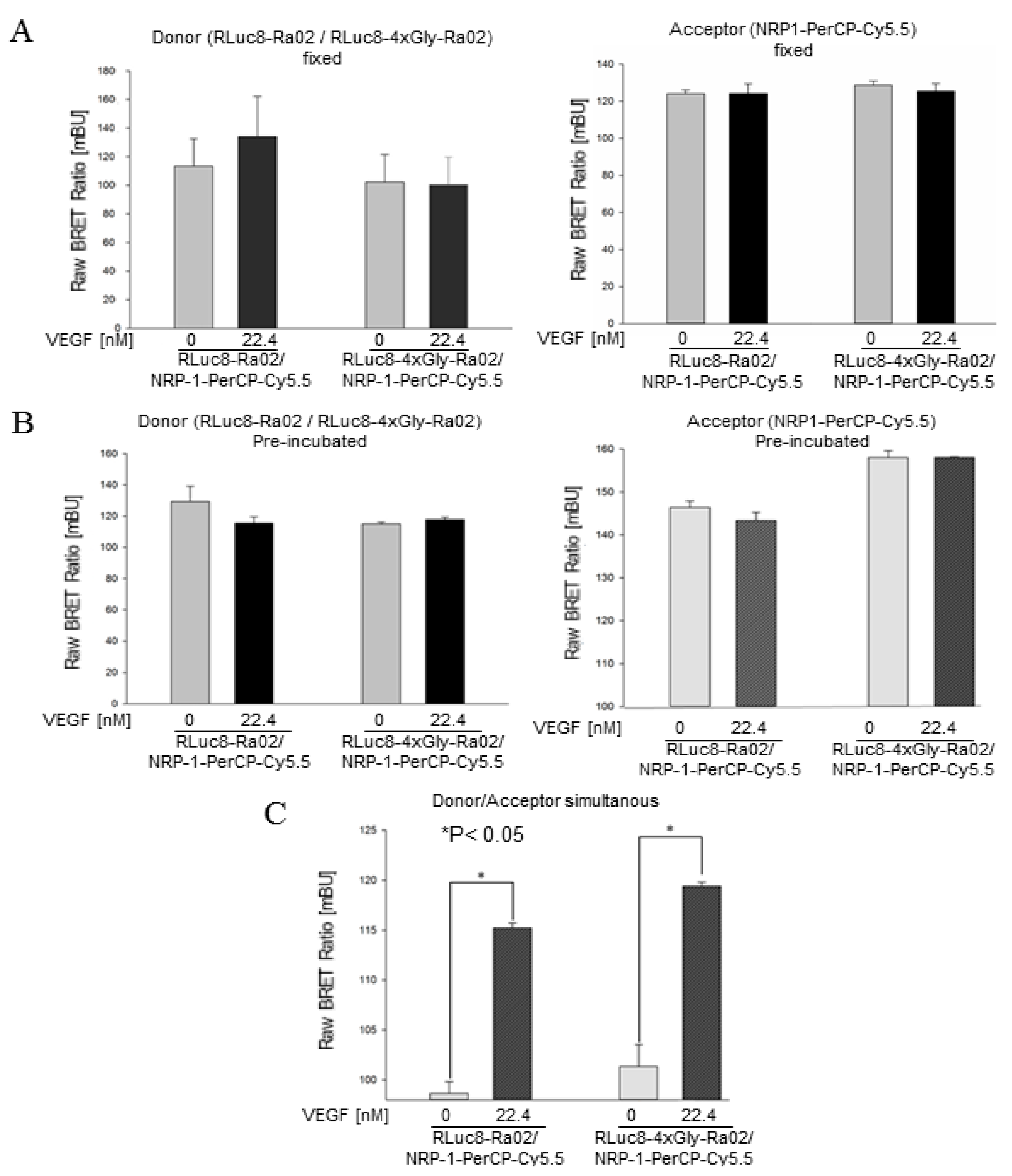 Sensors   Free Full-Text   Detection of the Vascular Endothelial ...