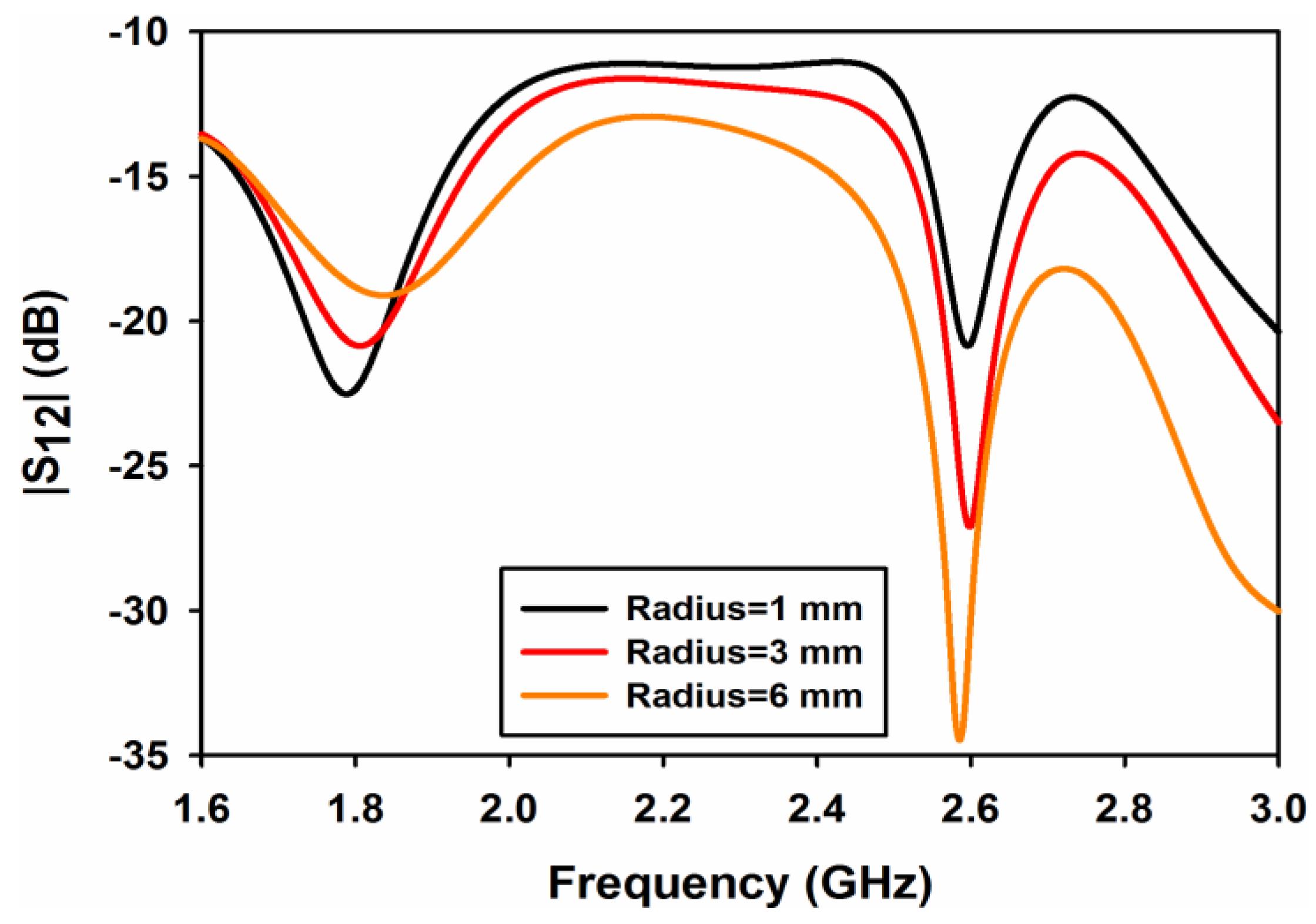 rectangular dielectric resonator antenna thesis