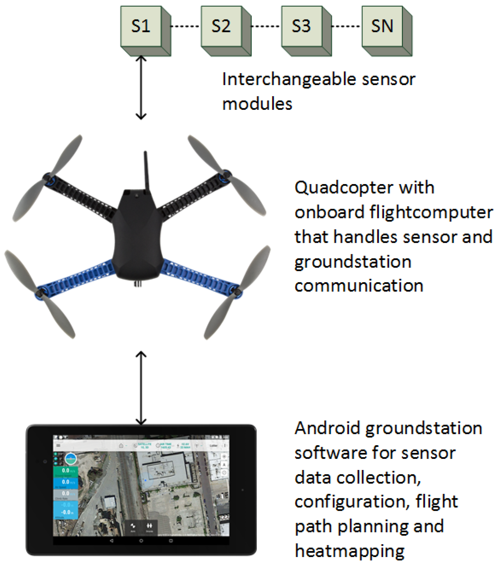 Sensors | Free Full-Text | Low Cost and Flexible UAV