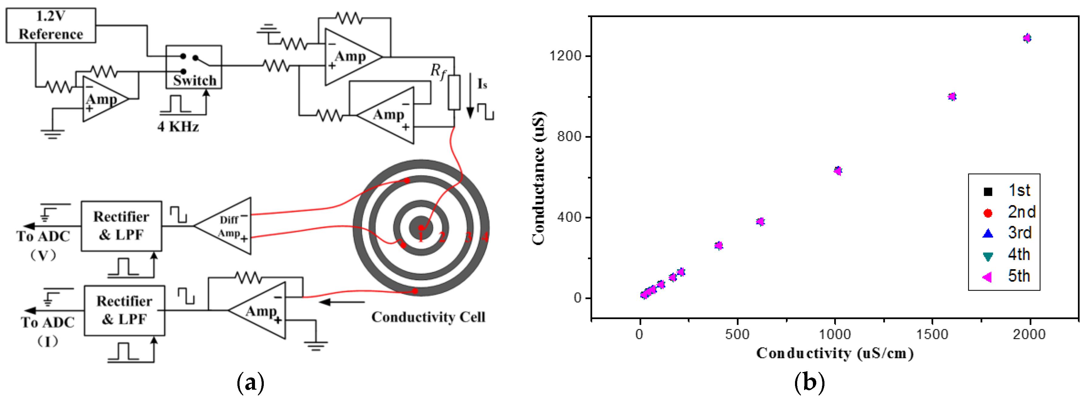 Sensors | Free Full-Text | Fabrication of a Miniature Multi ...