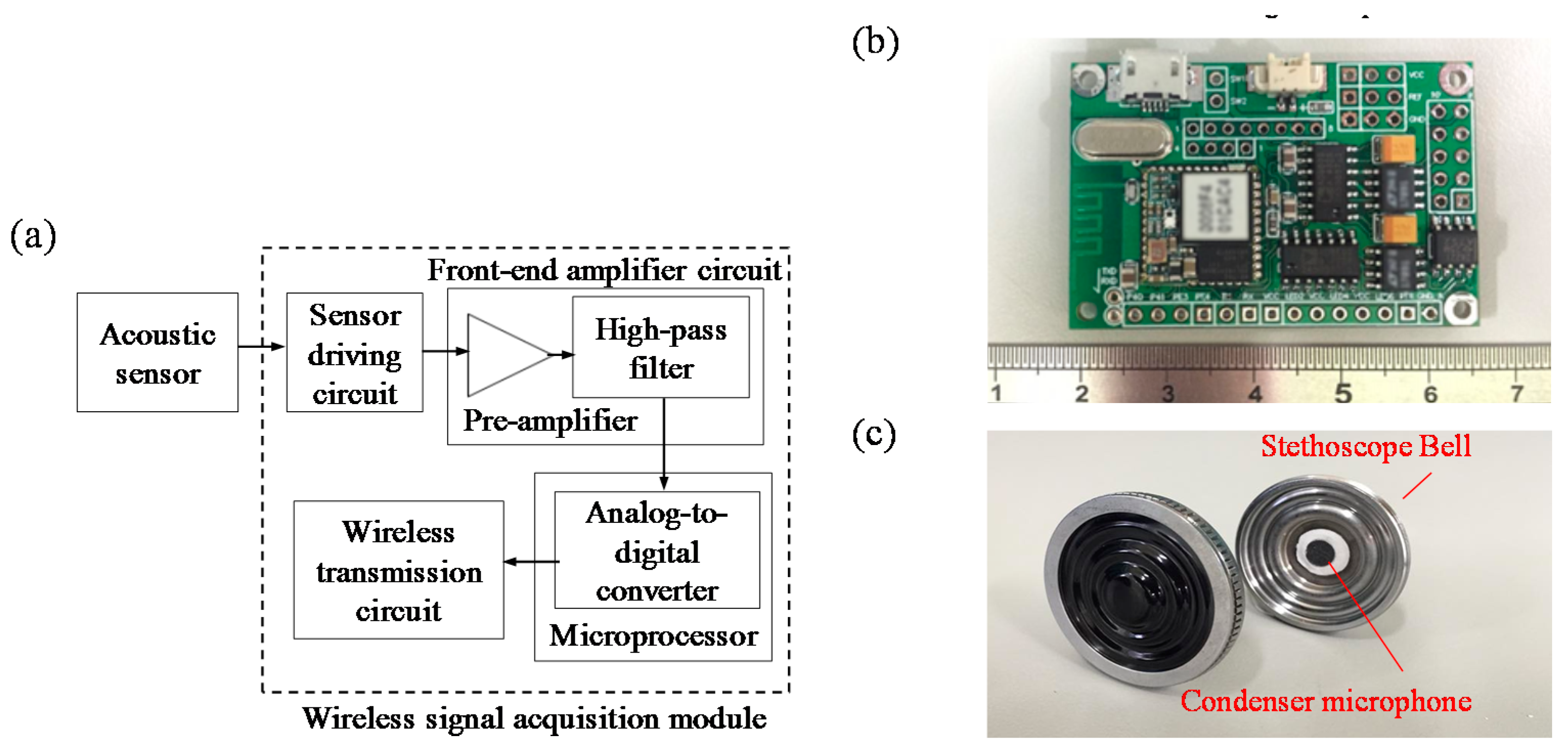 Sensors Free Full Text Design Of Wearable Breathing Sound Audio Detector And Switching Circuit Electronic No