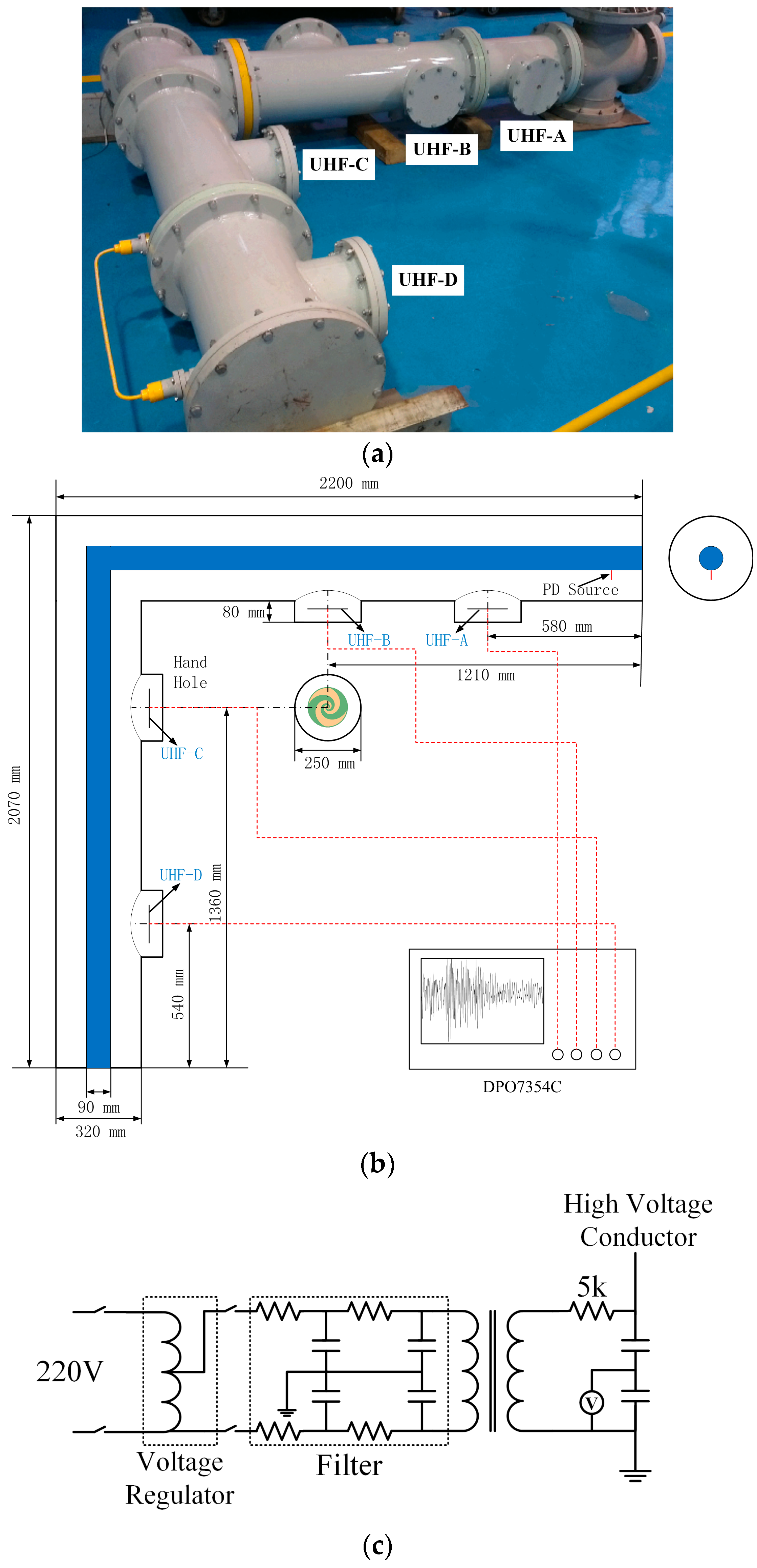 Sensors | Free Full-Text | UHF Signal Processing and Pattern ...