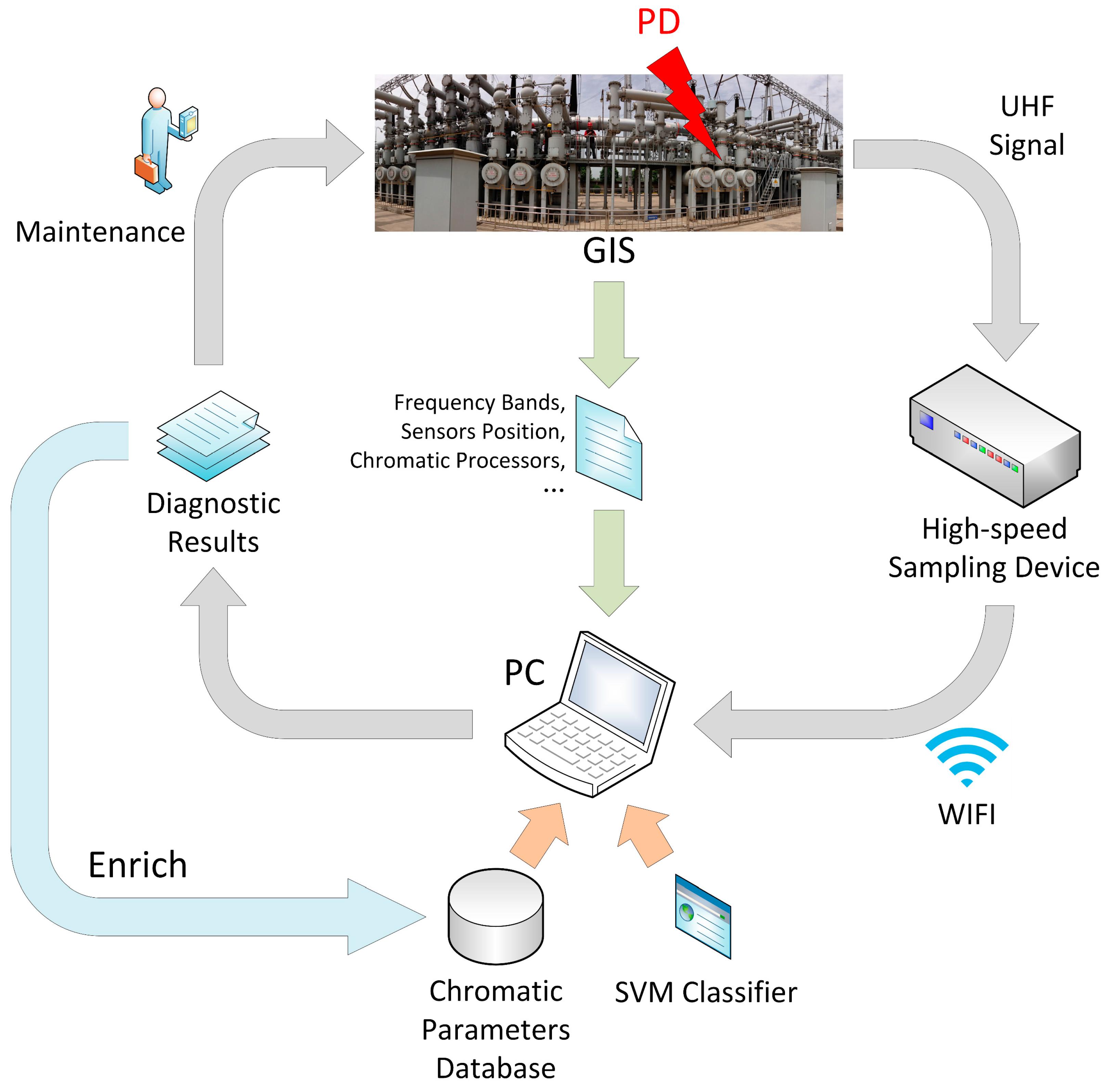 Sensors   Free FullText   UHF Signal Processing and