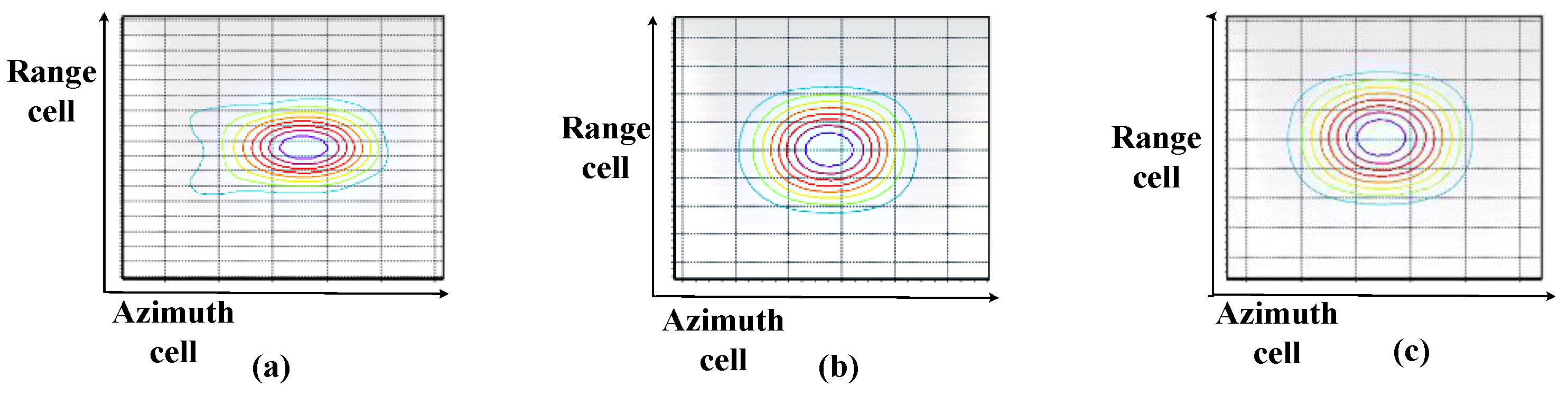 Sensors   Free Full-Text   A Modified Azimuth Weighting