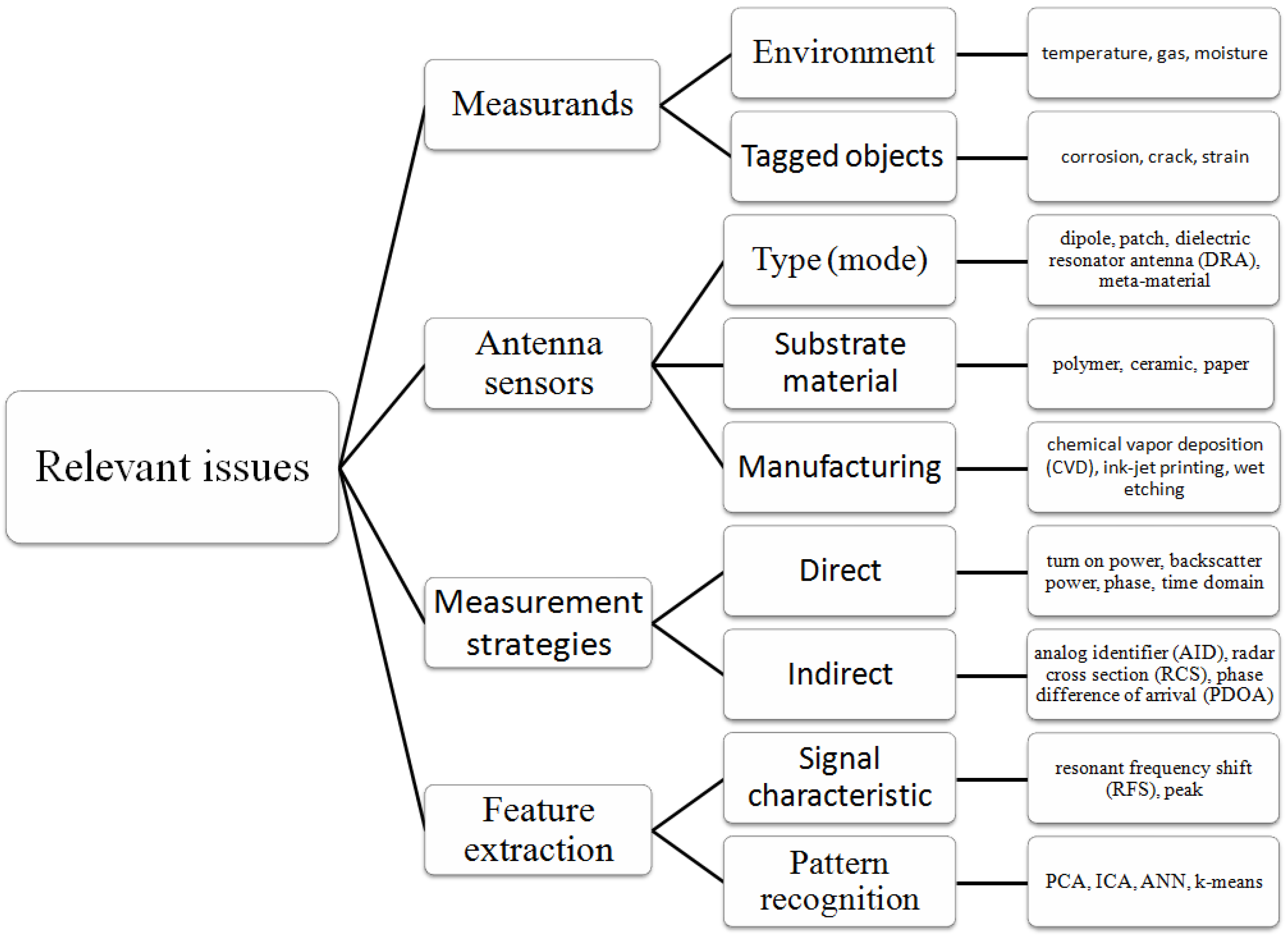Sensors | Free Full-Text | A Review of Passive RFID Tag