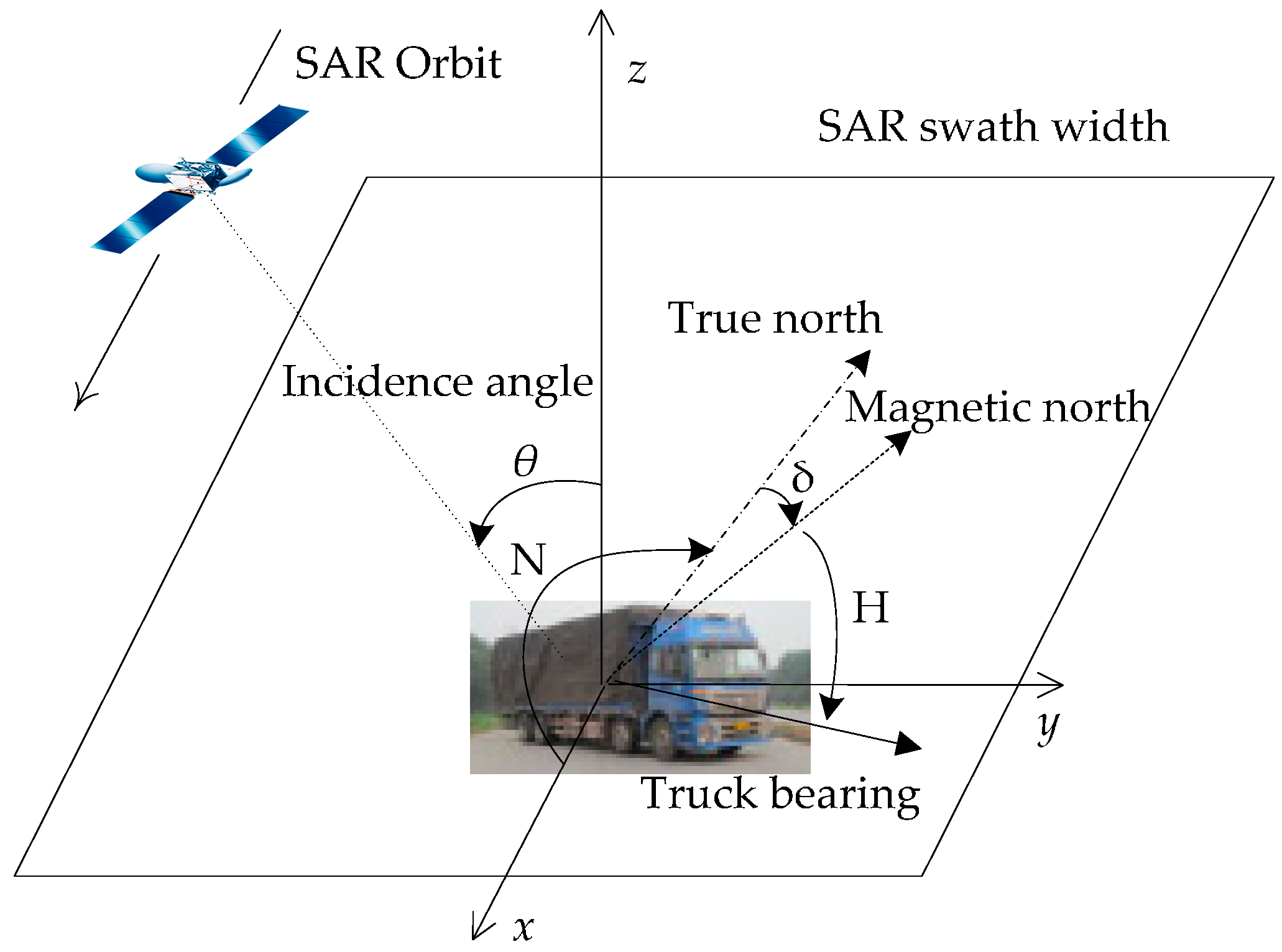 Sensors | Free Full-Text | Detectability Analysis of Road Vehicles