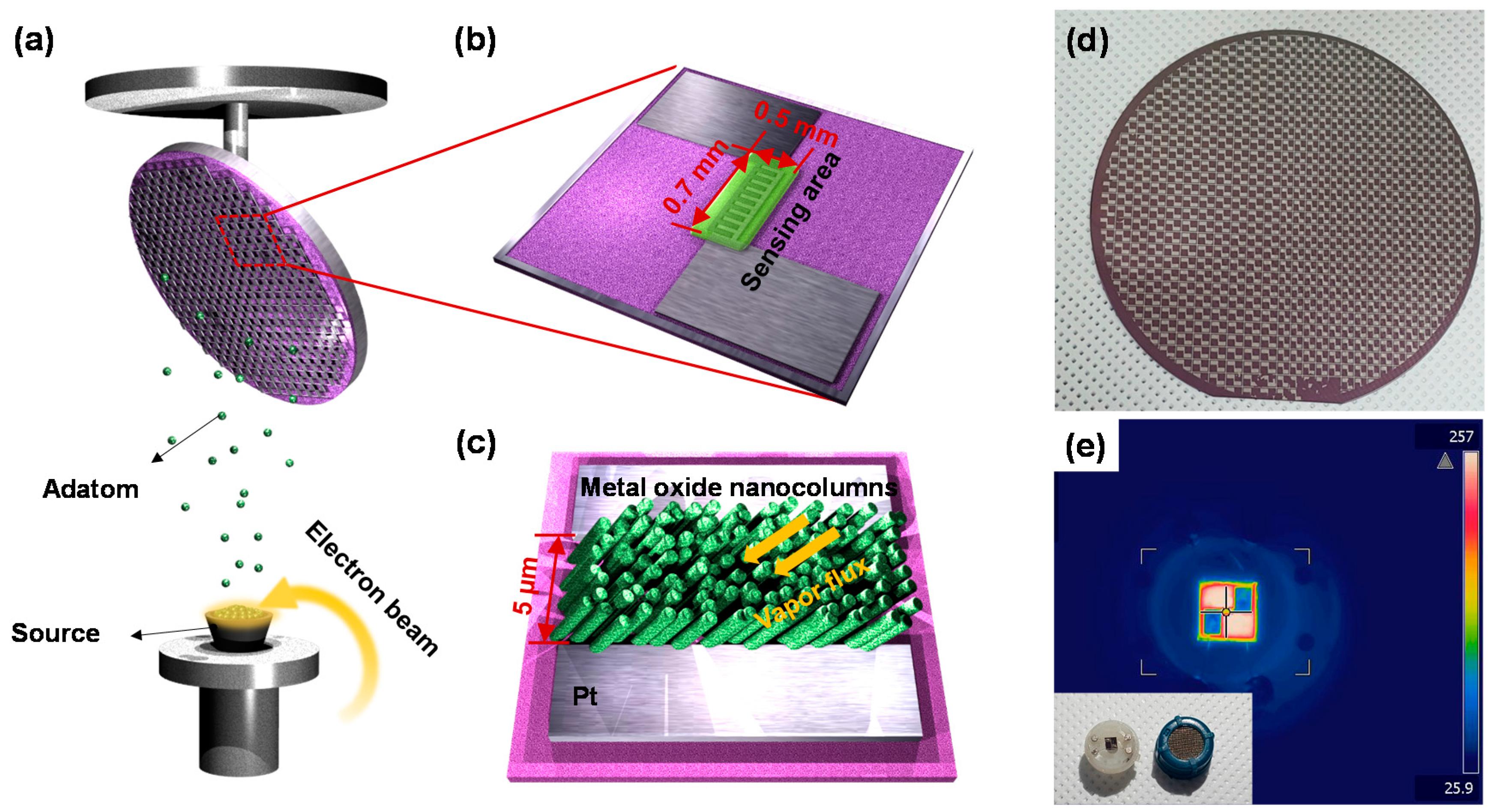 Sensors   Free Full-Text   Highly Sensitive Sensors Based on Metal