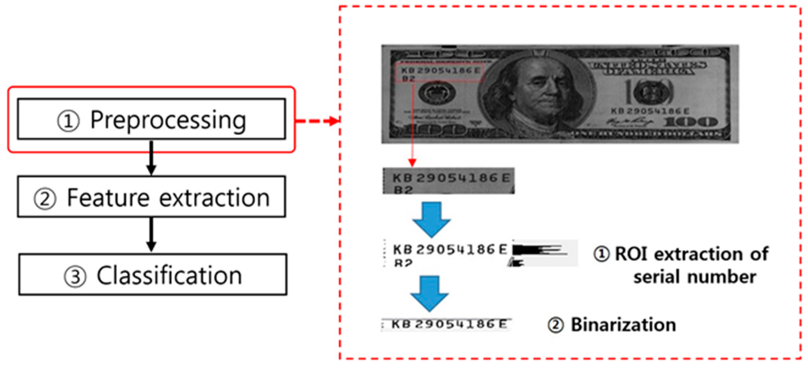 Sensors | Free Full-Text | A Survey on Banknote Recognition Methods