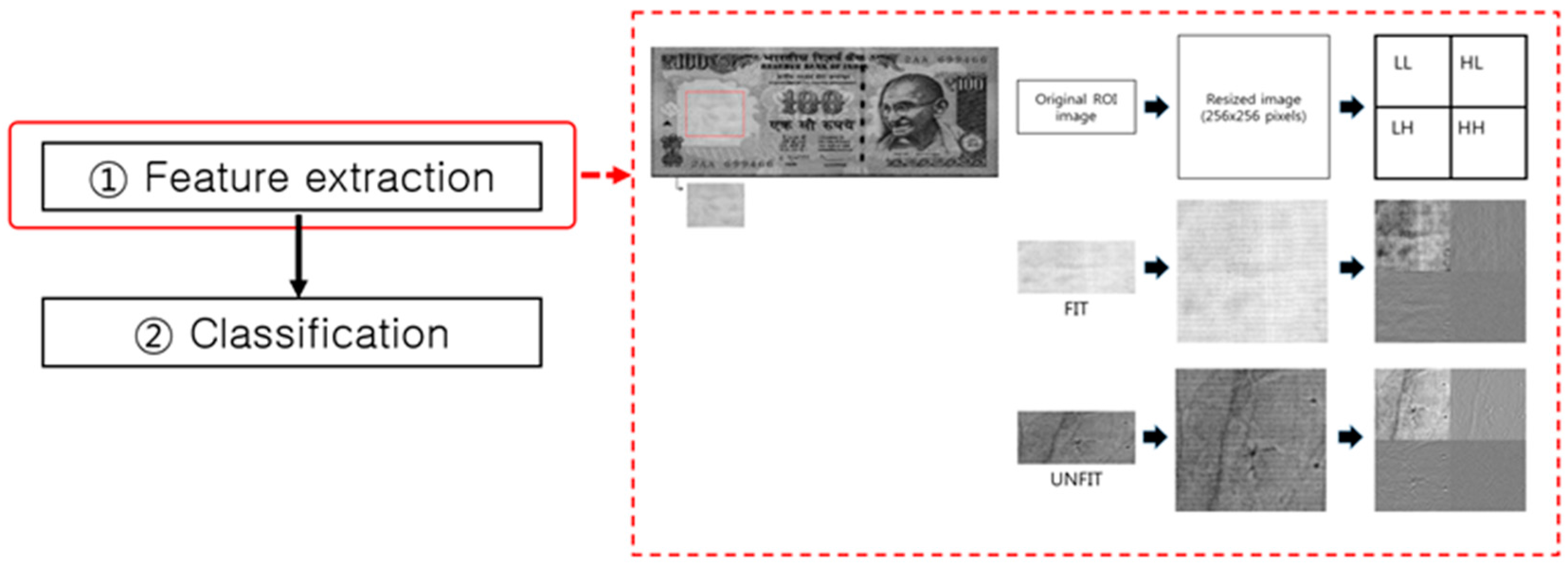 Sensors   Free Full-Text   A Survey on Banknote Recognition