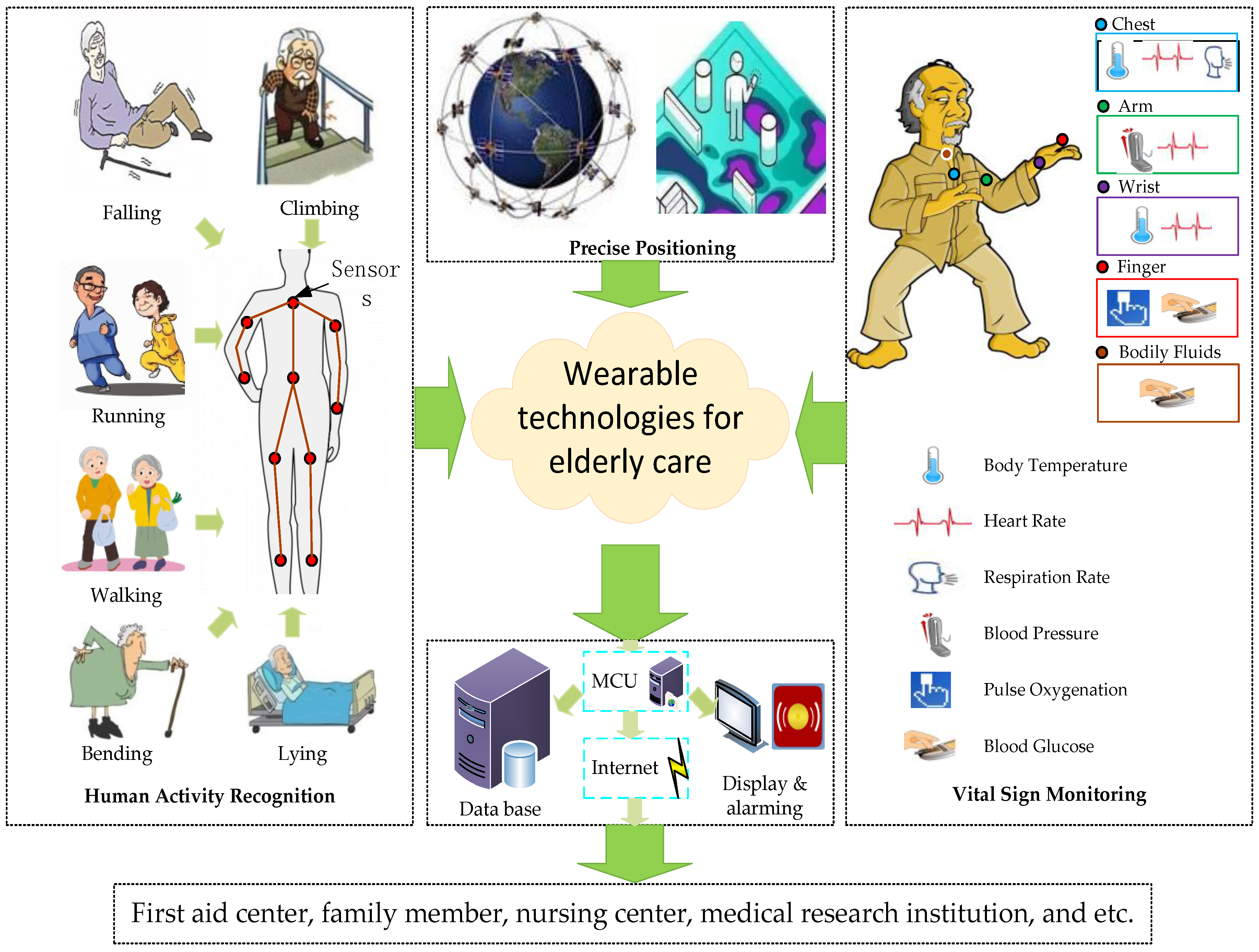 Sensors Free Full Text A Review Of Wearable Technologies For Noncontact Human Interface Capacitive Proximity Switch 17 00341 G001