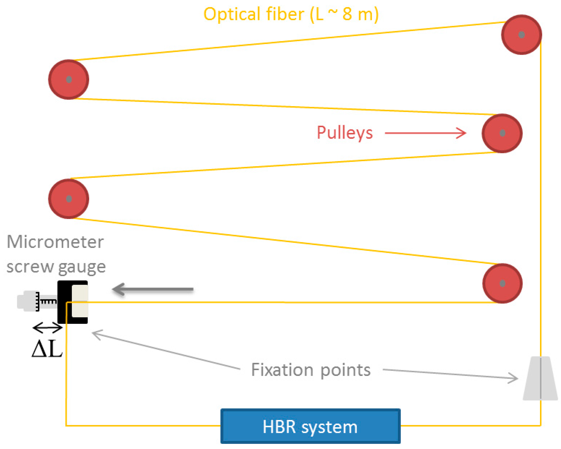 thesis on optical communication What are some good topics for a master's thesis in optical communication and wireless engineering what are good topics on optical communication for an mtech thesis.