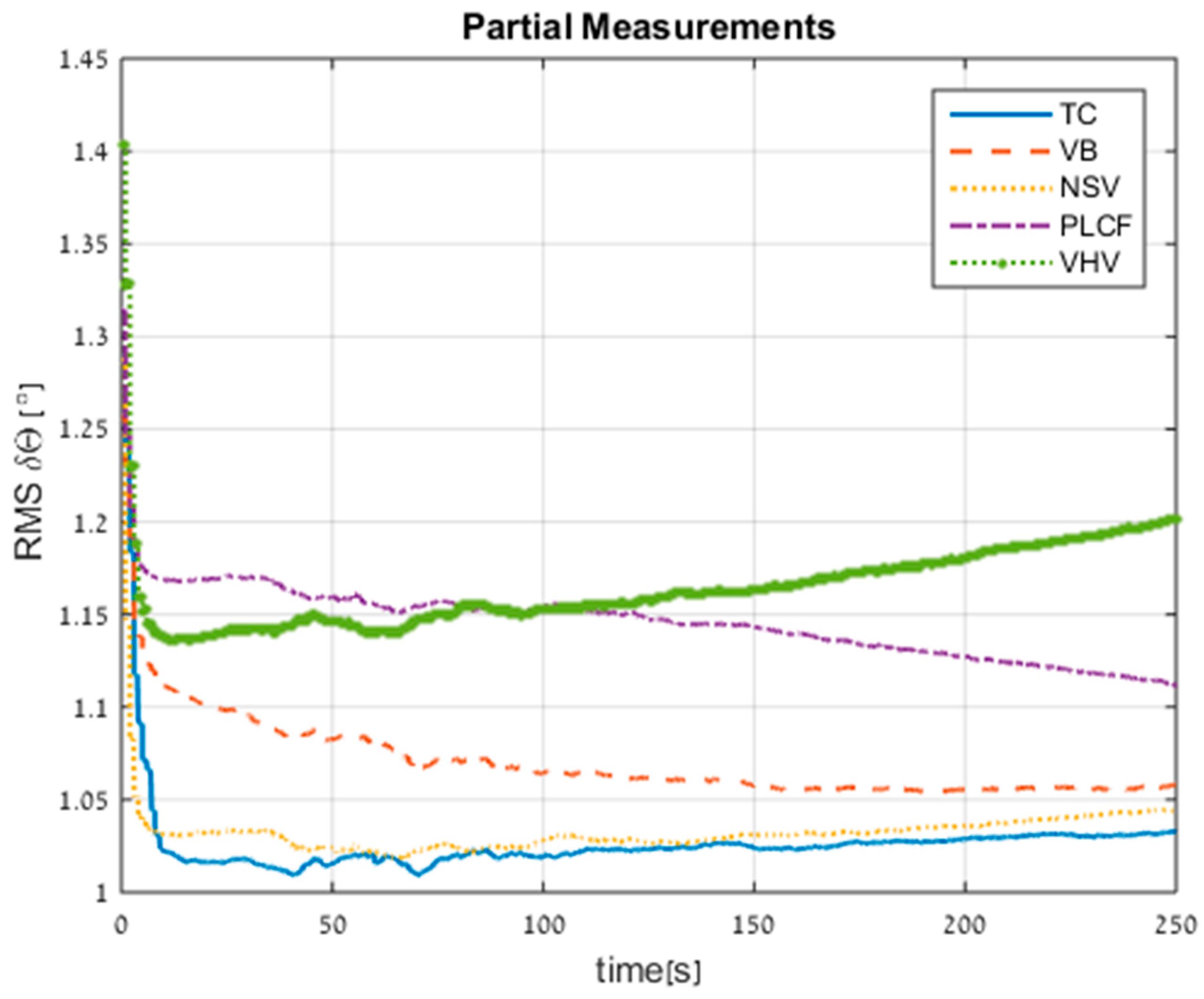 Sensors Free Full Text Inertial Navigation System