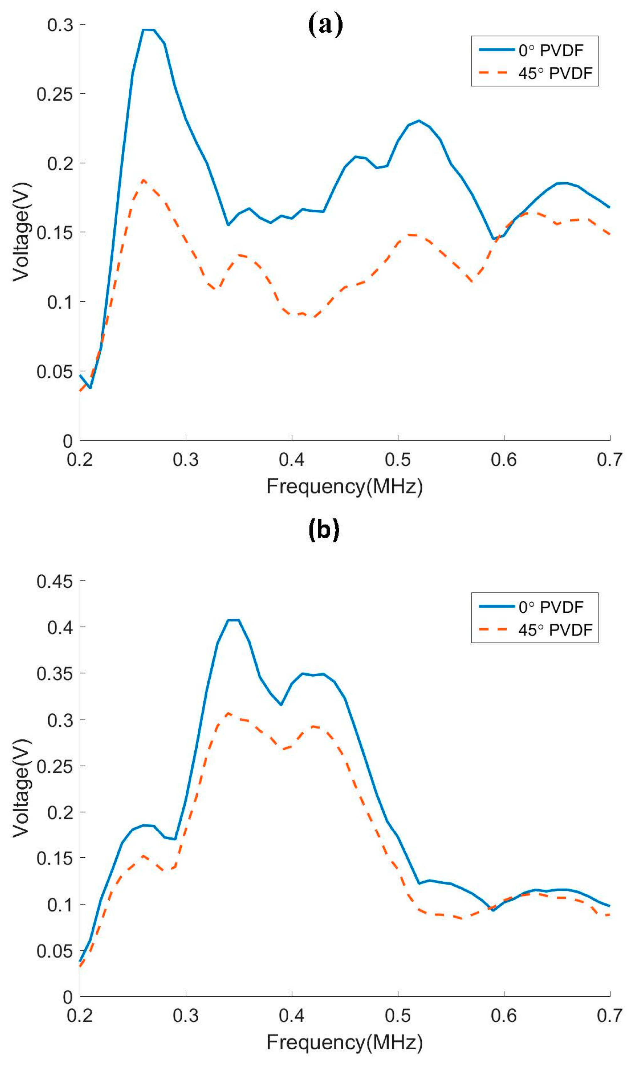 download Parameter Estimation for Scientists and Engineers