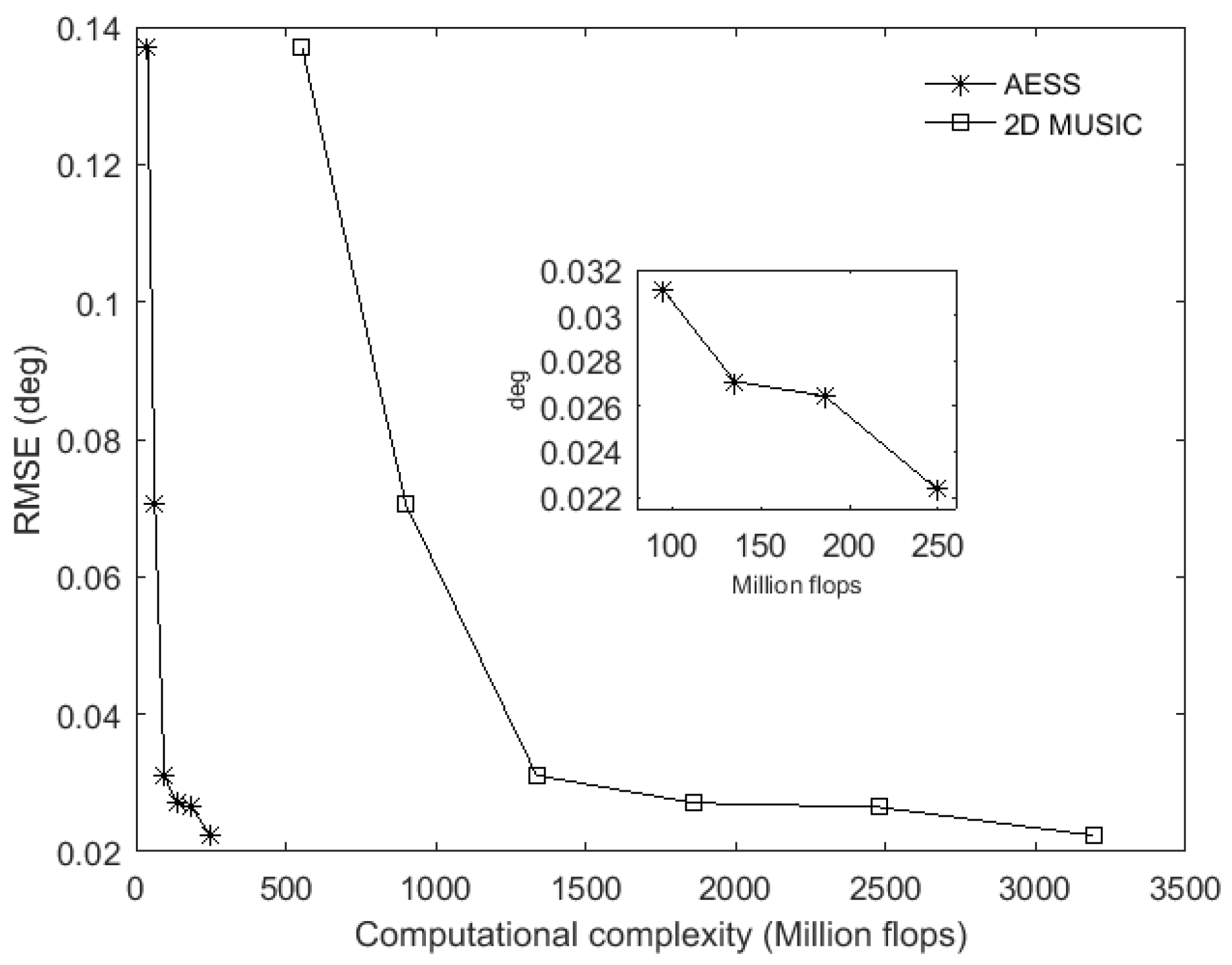 Sensors | Free Full-Text | A Fast Algorithm for 2D DOA Estimation