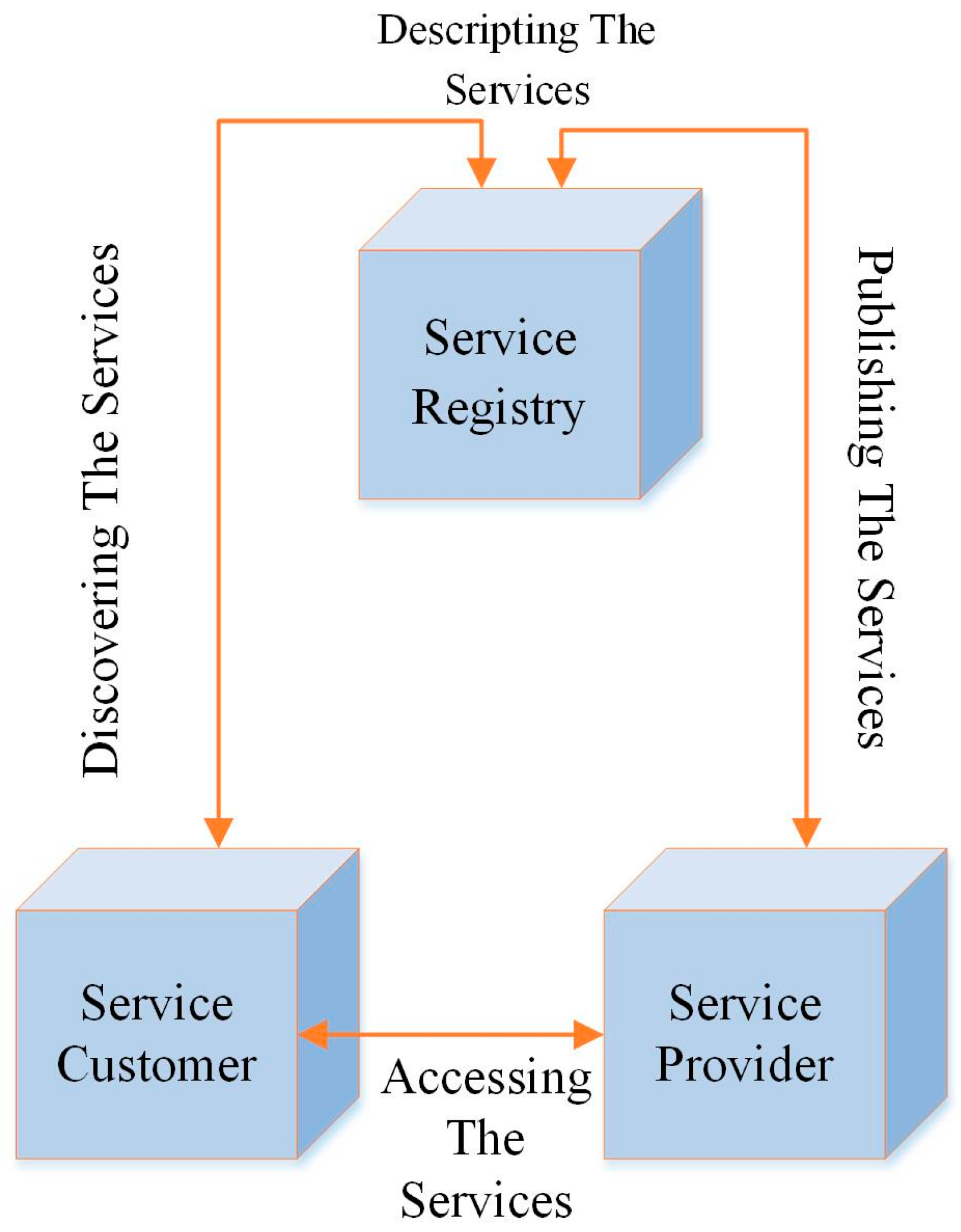 service oriented architecture The integration of software services-oriented architecture (soa) and  proposes sosoc, a service-oriented system-on-chip framework that.