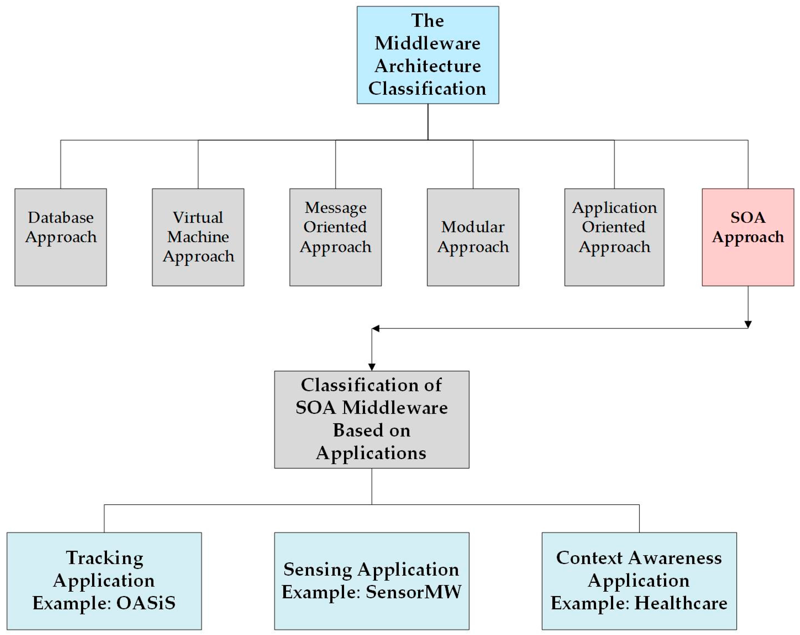 Sensors | Free Full Text | Performance And Challenges Of Service ...