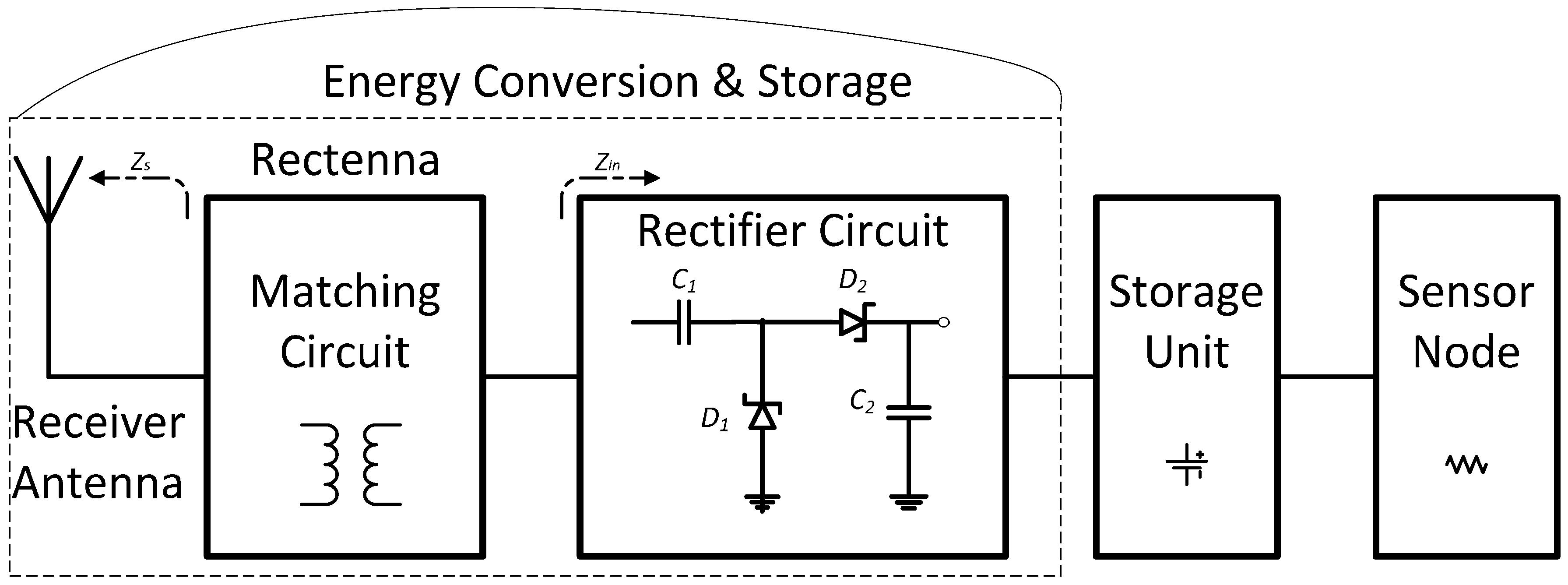 Sensors Free Full Text Enhanced Passive Rf Dc