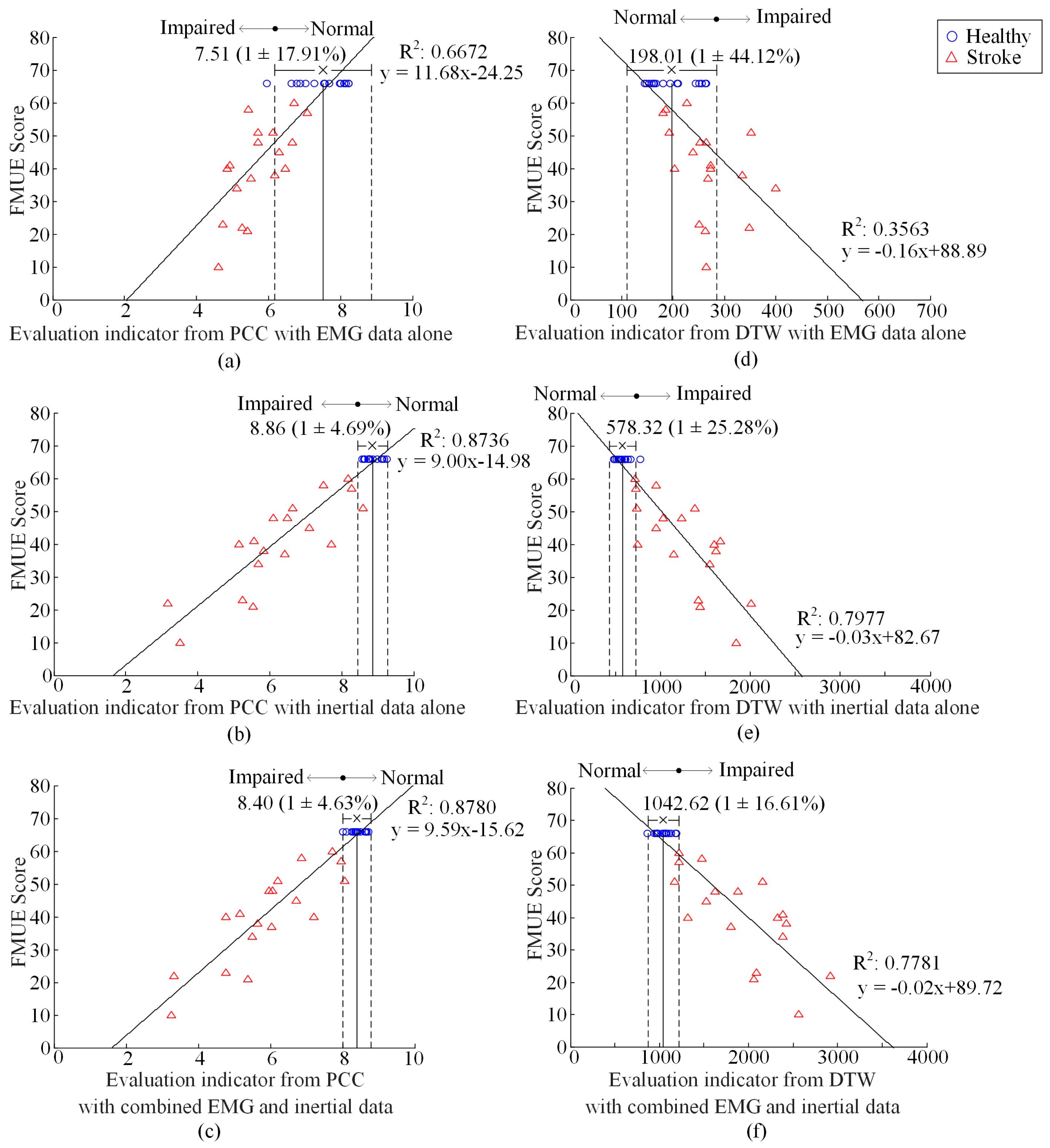 sensors free full text motor function evaluation of hemiplegic rh mdpi com