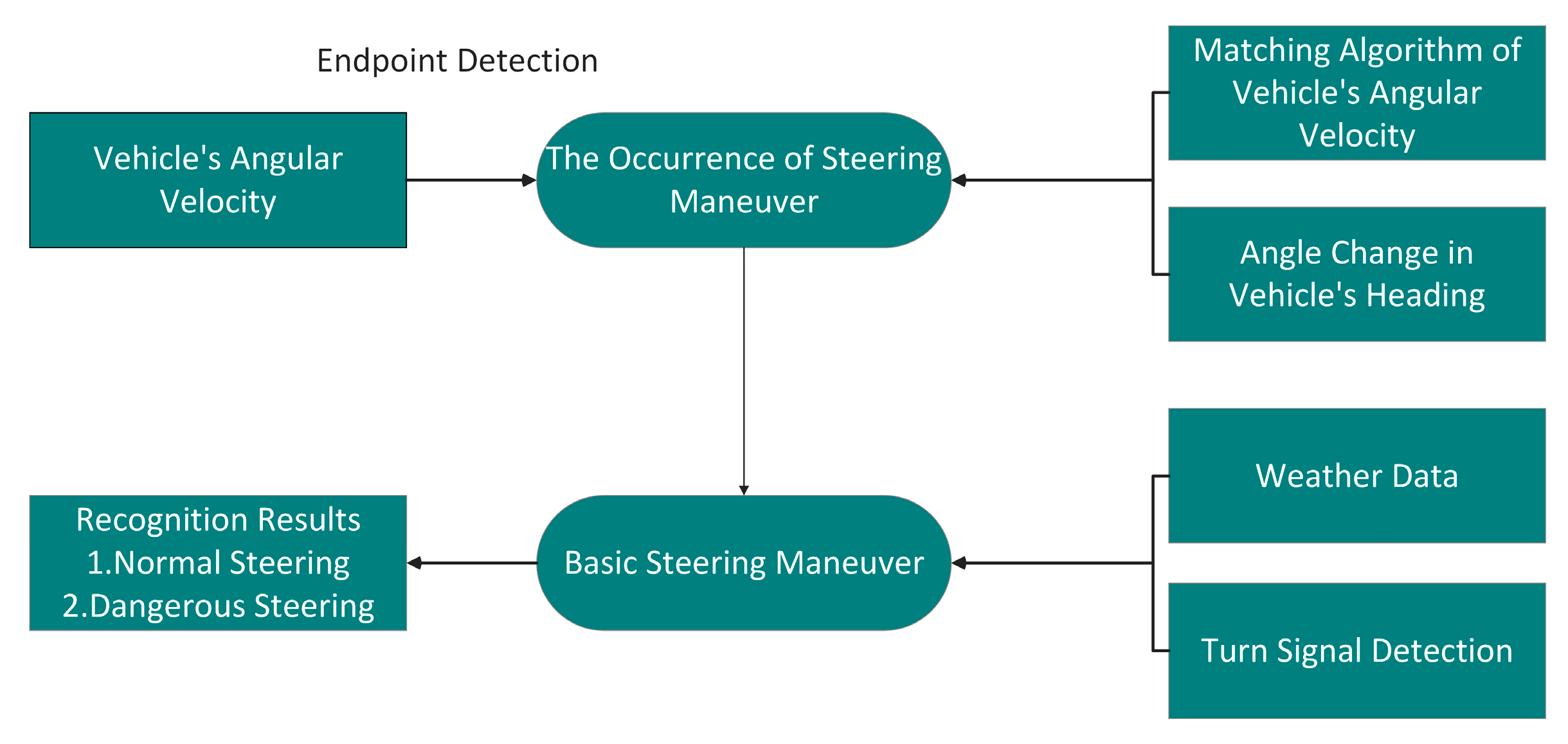 sensors free full text a vehicle steering recognition system