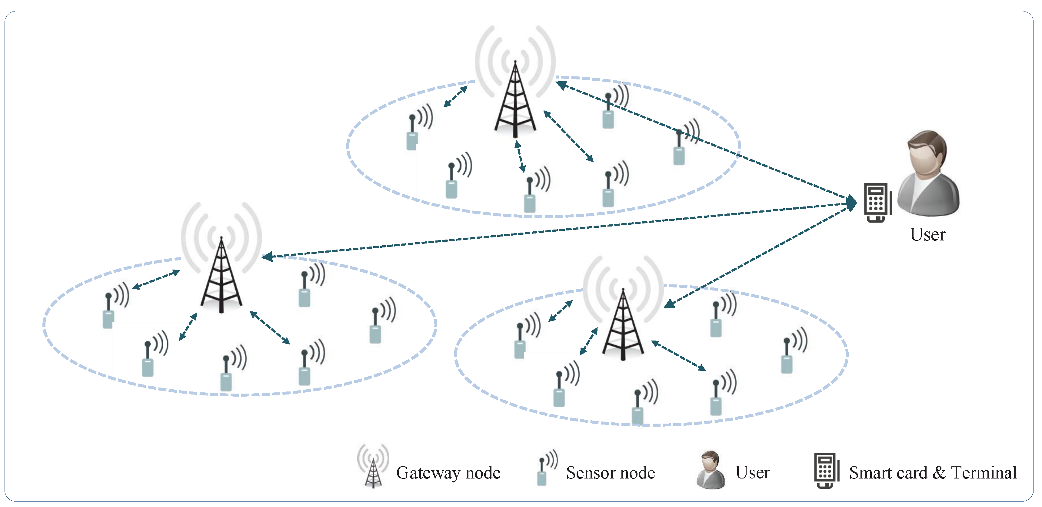 latest research papers on wireless sensor networks This free information technology essay on essay: wireless sensor network (wsn) is perfect for information technology students to use as an example.