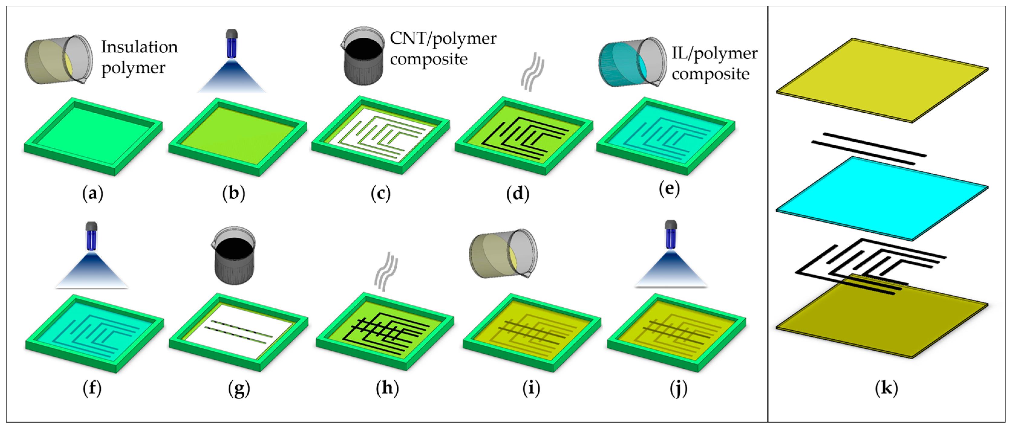 Sensors Free Full Text Flexible Piezoresistive Sensors