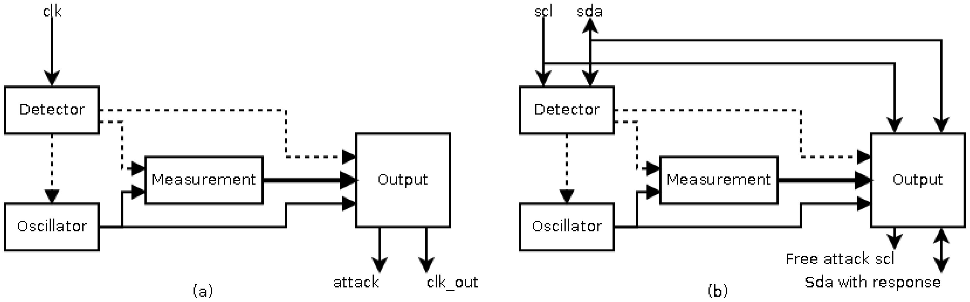 Sensors   Free Full-Text   A Smart Sensor for Defending