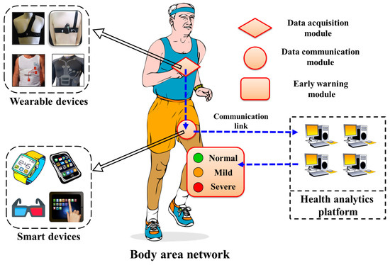 Sensors Free Full Text A Cardiac Early Warning System