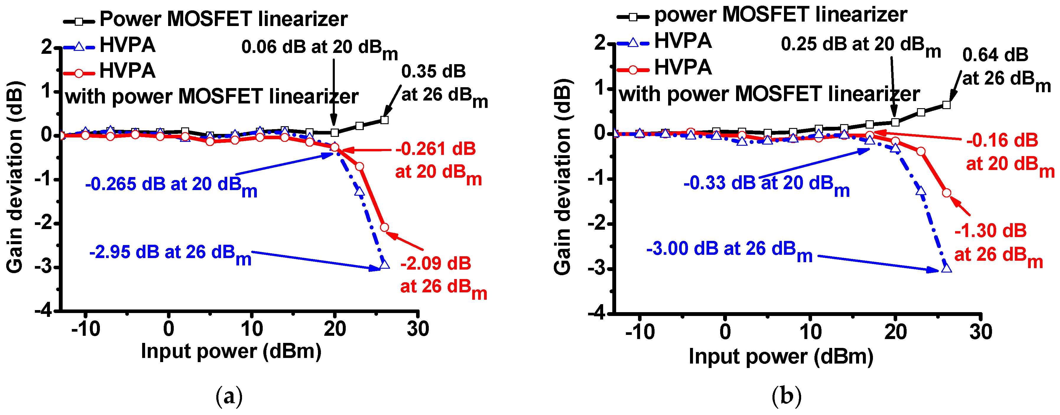 Sensors Free Full Text Power Mosfet Linearizer Of A High Voltage Could Be Used Just As Easily No