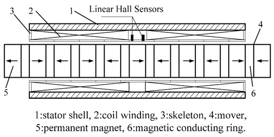 Mover Position Detection for PMTLM Based on Linear Hall Sensors through EKF Processing