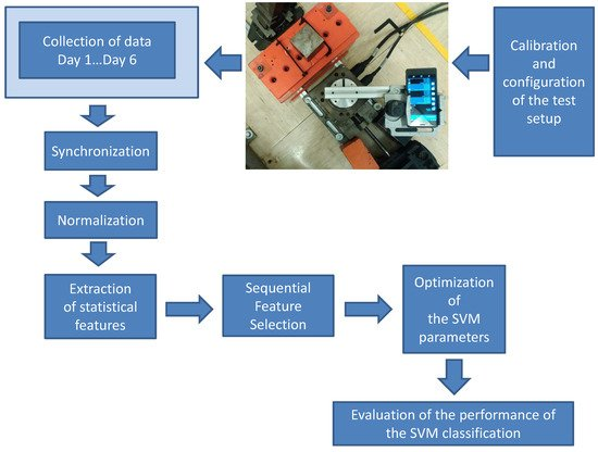 Identification of Mobile Phones Using the Built-In Magnetometers Stimulated by Motion Patterns