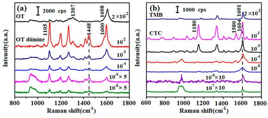 Quantitative Detection of NADH Using a Novel Enzyme-Assisted Method Based on Surface-Enhanced Raman Scattering