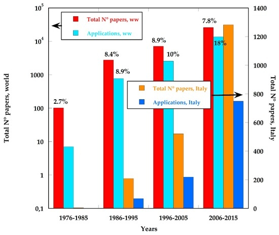 The Development of Sensor Applications in the Sectors of Energy and Environment in Italy, 1976–2015