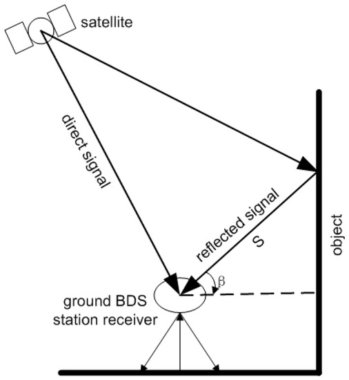 Characteristics of the BDS Carrier Phase Multipath and Its Mitigation Methods in Relative Positioning