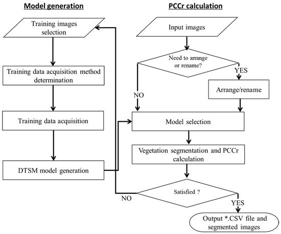 EasyPCC: Benchmark Datasets and Tools for High-Throughput Measurement of the Plant Canopy Coverage Ratio under Field Conditions