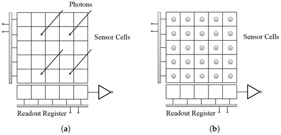 Stroboscope Based Synchronization of Full Frame CCD Sensors