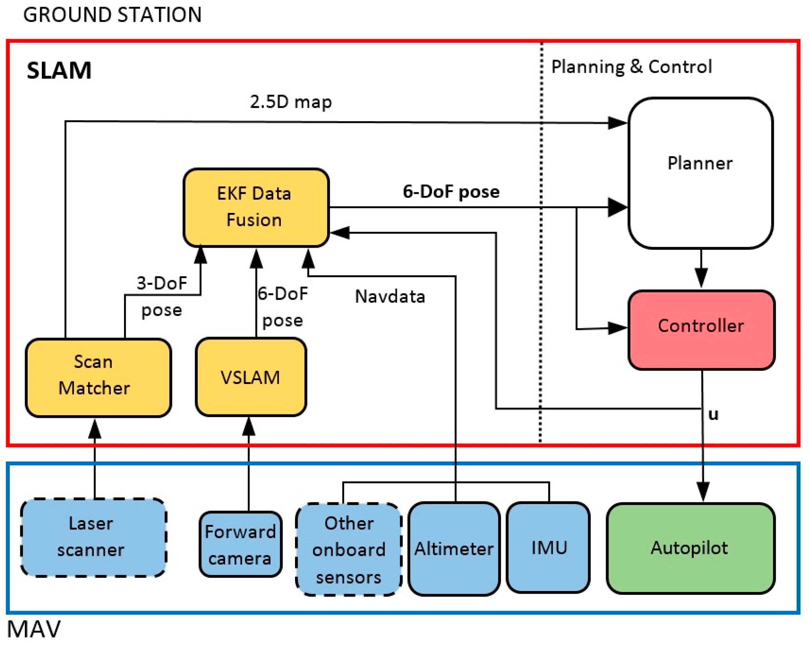 Sensors | Free Full-Text | A Multi-Sensorial Simultaneous